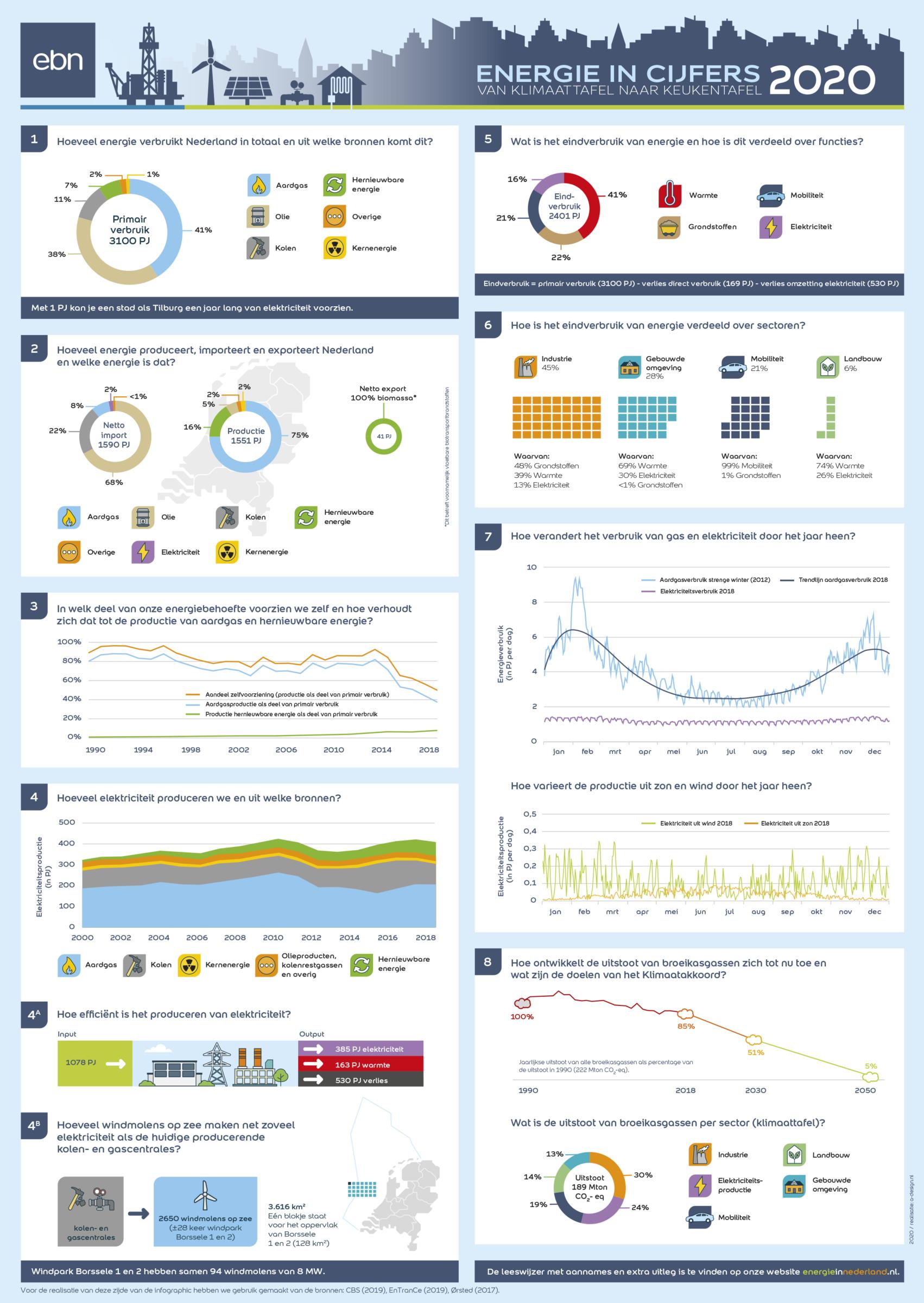 Infographic 2020 Energie in cijfers – van klimaattafel naar keukentafel