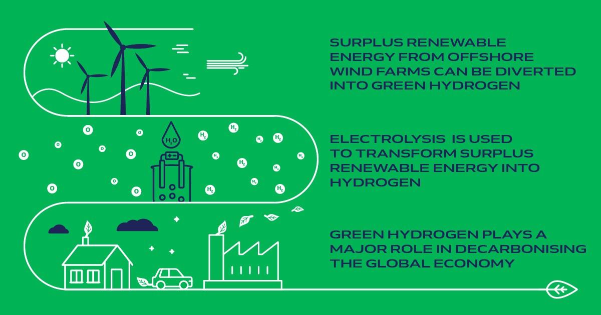 HYPORT®: green hydrogen plant in Ostend