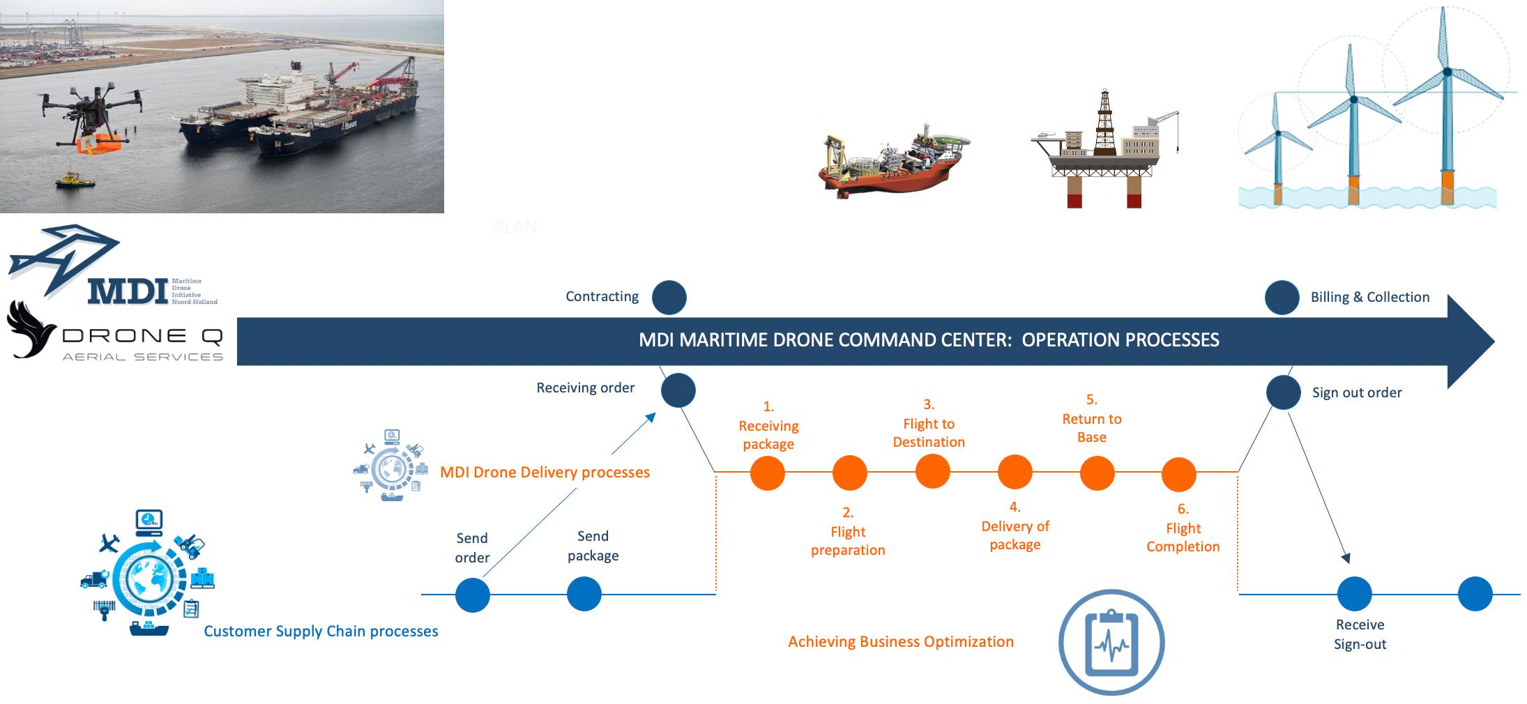 METIP, DroneQ en Energy Reinvented starten samenwerking voor een brede toepassing van maritieme drones ten behoeve van de Offshore Energy industrie Oil, Gas & Wind