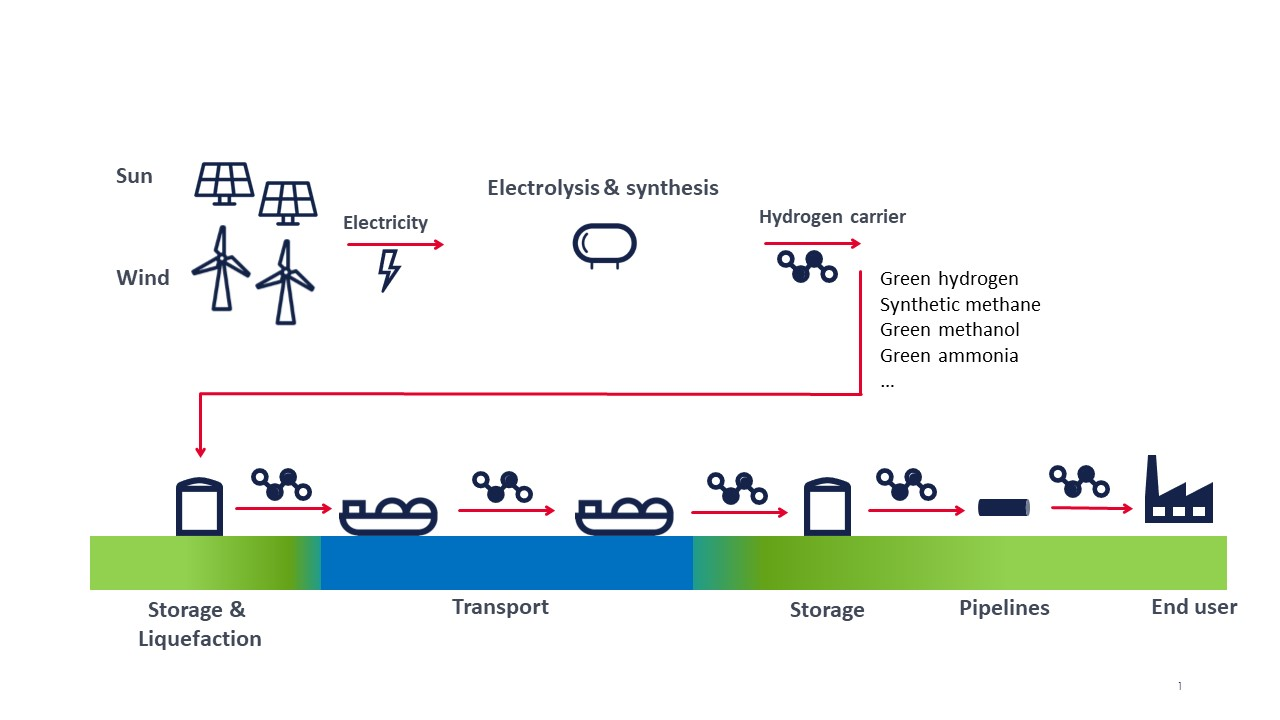 Ready for the next step towards the Belgian hydrogen economy