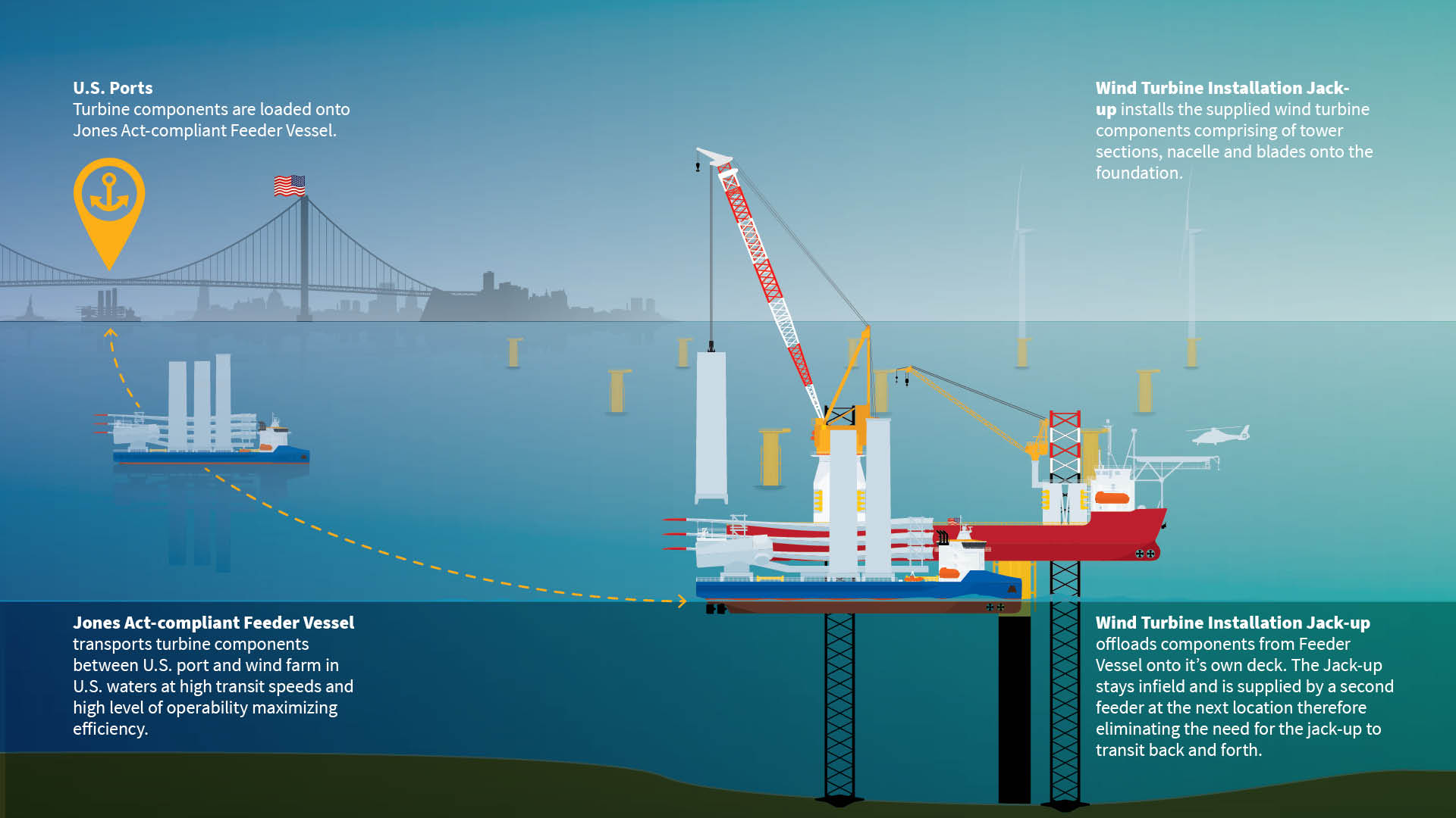 GustoMSC's new Steady Top Feeder Vessel: Fast, Flexible and Safe